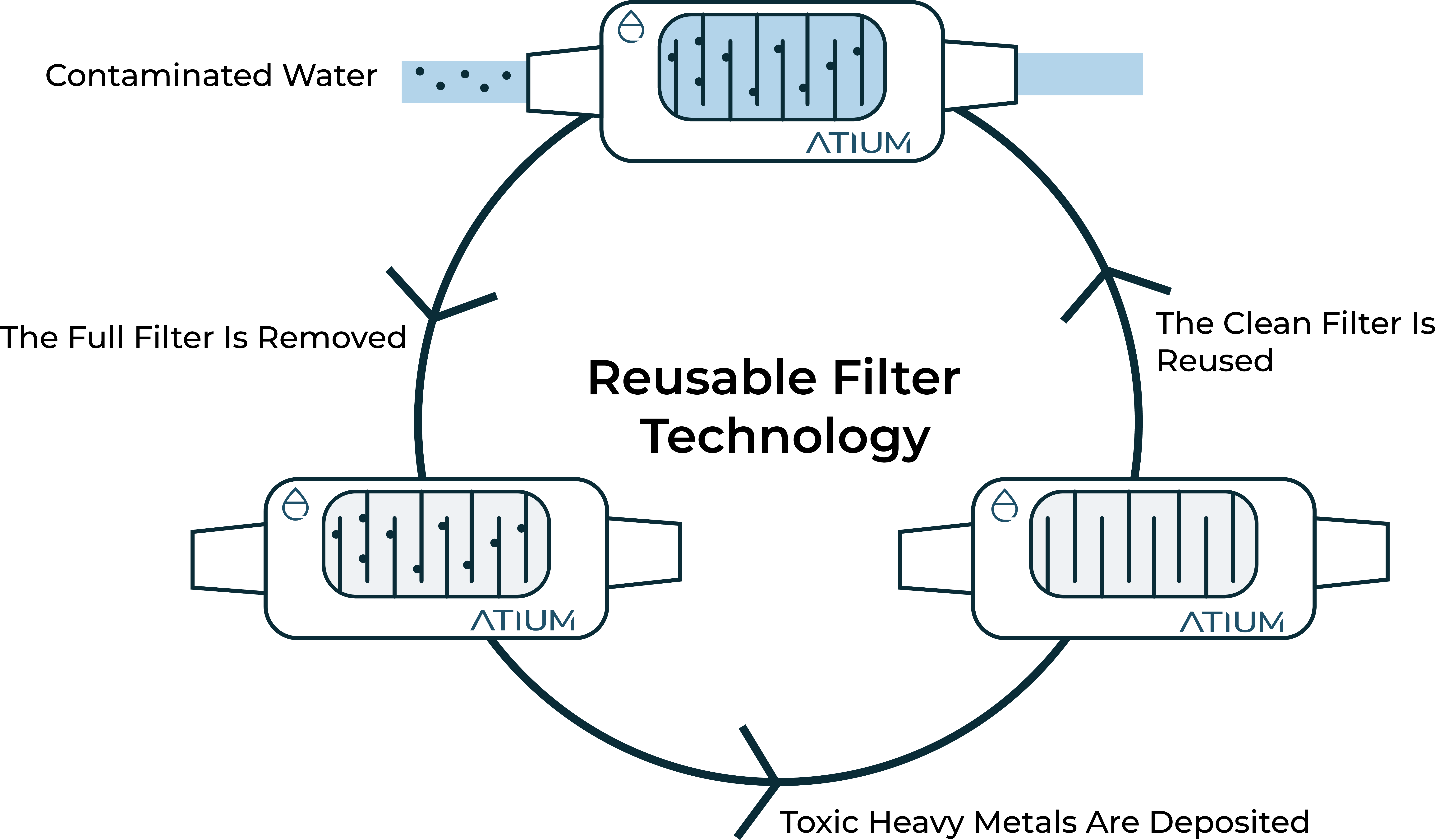 Atium   Sustainable Water Treatment
